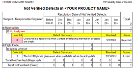 Not Verified Defects Report