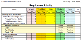 Requirement Priority Report