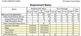 Requirement Status Report